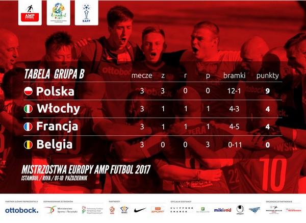 #AMPEURO2017 tabela grupy B